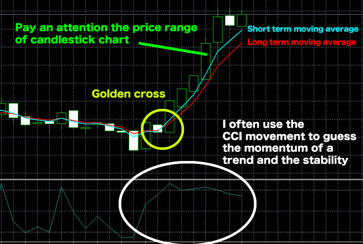 expected the starting and turning point of the trend with moving average and CCI