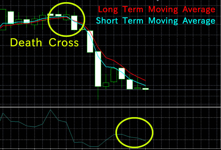 Death Cross Technical Analysis High-Low Australia