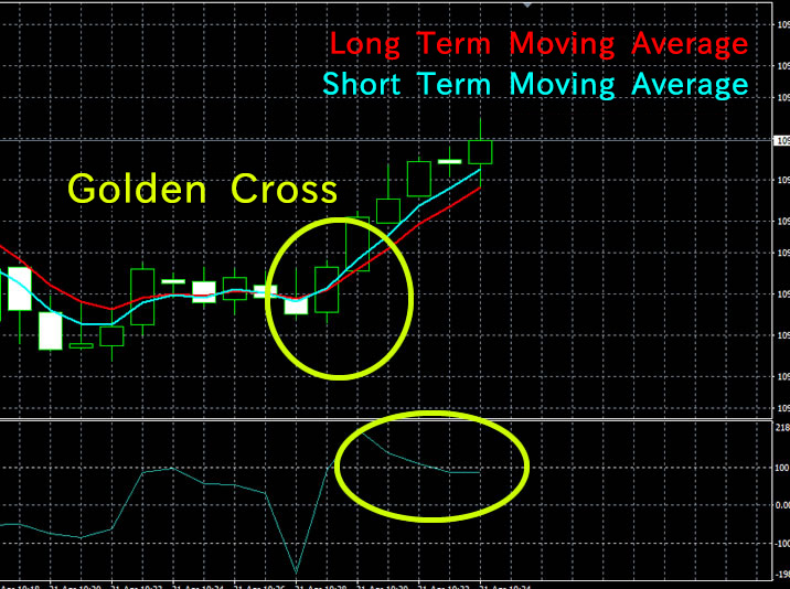 Golden Cross Technical Analysis High-Low Australia