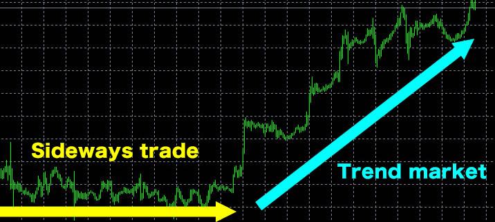 sideways trend and Trend market