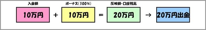 24オプションのボーナスの仕組み2