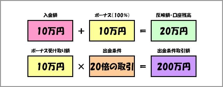 24オプションのボーナスの仕組み3