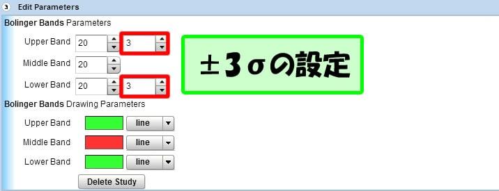 24オプションのテクニカルチャートで±3σの設定を行う