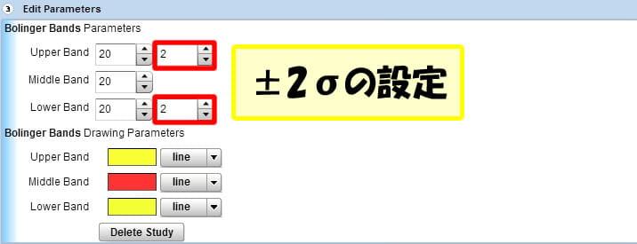 24オプションのテクニカルチャートで±2σの設定を行う