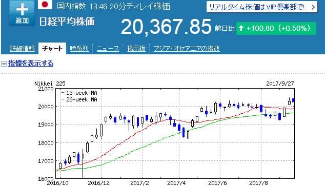 ビットコインのイメージ 日経平均チャート