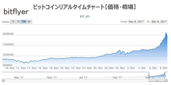 ビットコインの高騰2