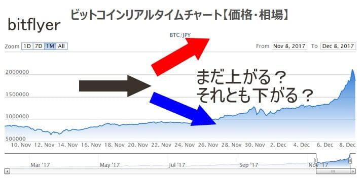 ビットコインの高騰3