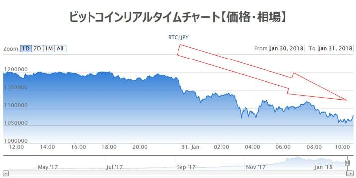 Bitcoinチャート
