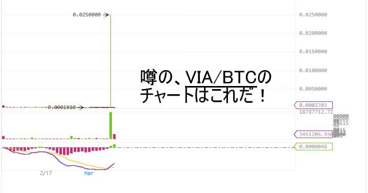 BTX/VIAチャート