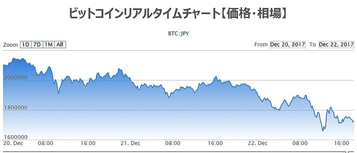 12月最大のビットコイン大暴落