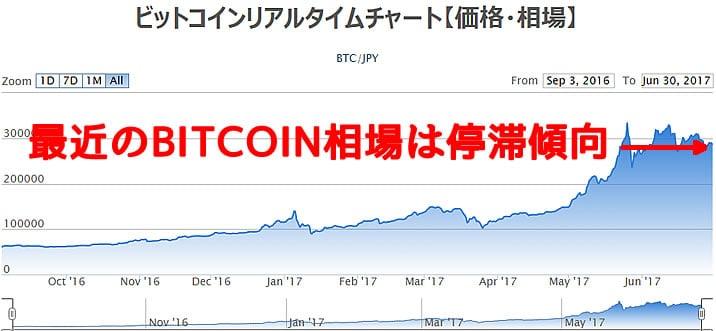 動きの大きかったビットコインが!?