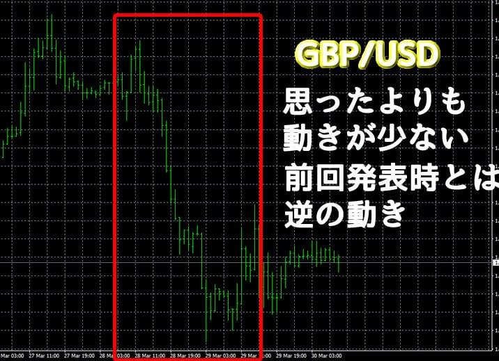動きGBP/USD