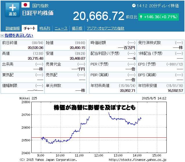 ハイローオーストラリア実戦 株価