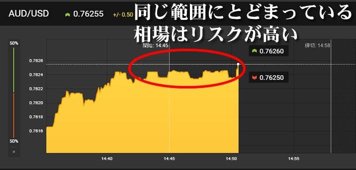 High Low – Australia月曜のヤフーファイナンスのドル/円チャート