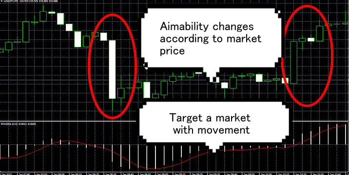 The volatile market on MT4