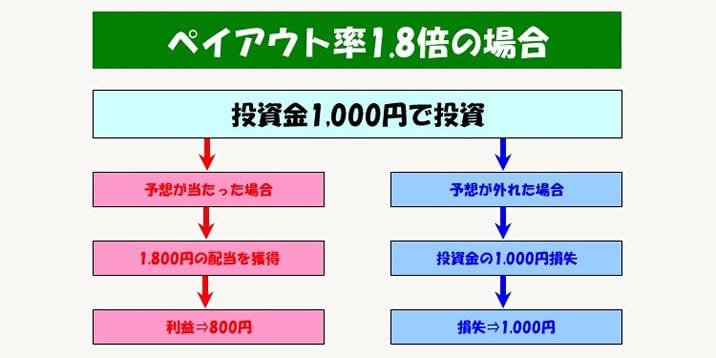 バイナリーオプション ペイアウト率の仕組み
