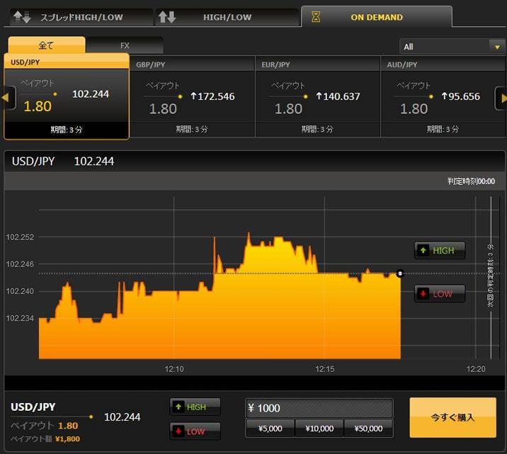 ハイローオーストラリアの短期取引