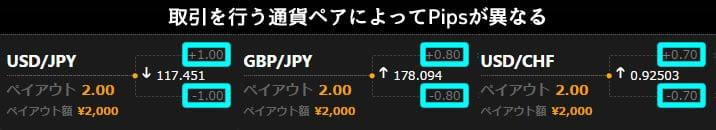 ハイローオーストラリアのスプレッドハイローで通貨ペア毎に異なるPips