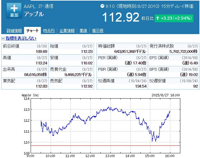 APPL株価