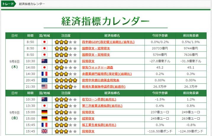 トレード200の経済指標カレンダー