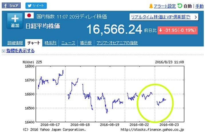 2016台風9号 株価