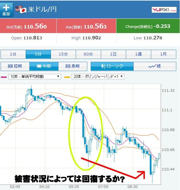 福島沖地震津波 今後の為替の動き