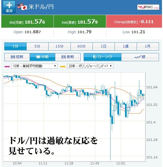 日銀追加緩和総括Yahoo!ファイナンス画像