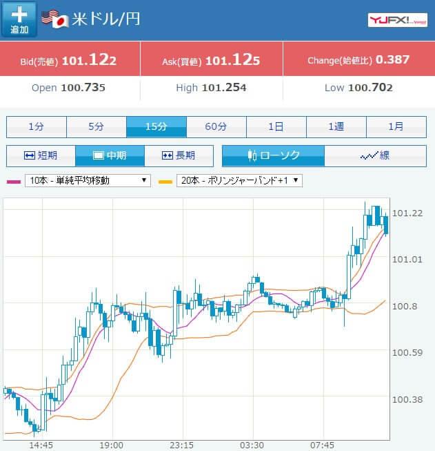 Yahoo!ファイナンスのチャート