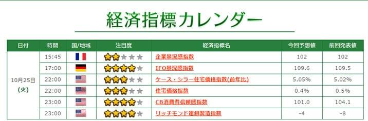 ニュース-TRADE200経済指標カレンダー