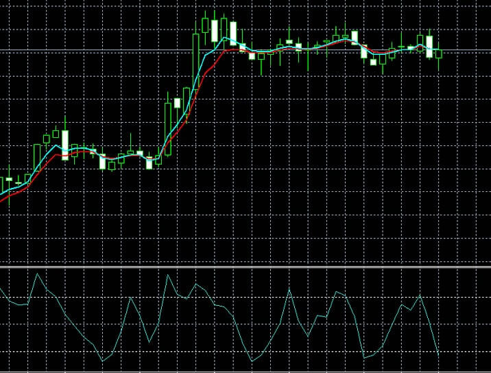 GDPが連続成長でも体感出来ない景気の良さドル/円チャート