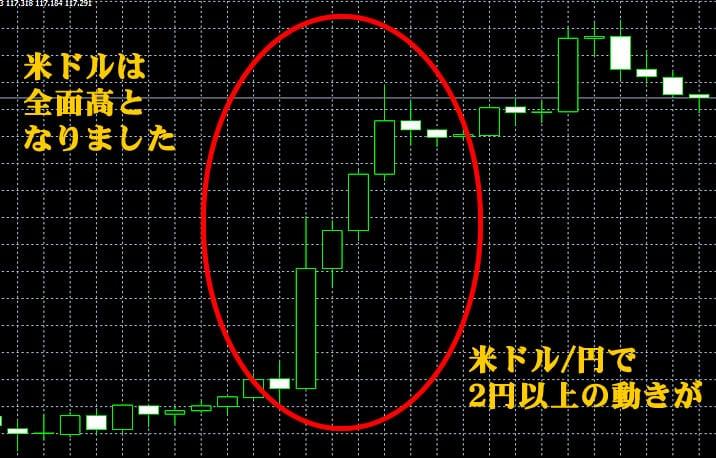 利上げの影響 ドル/円