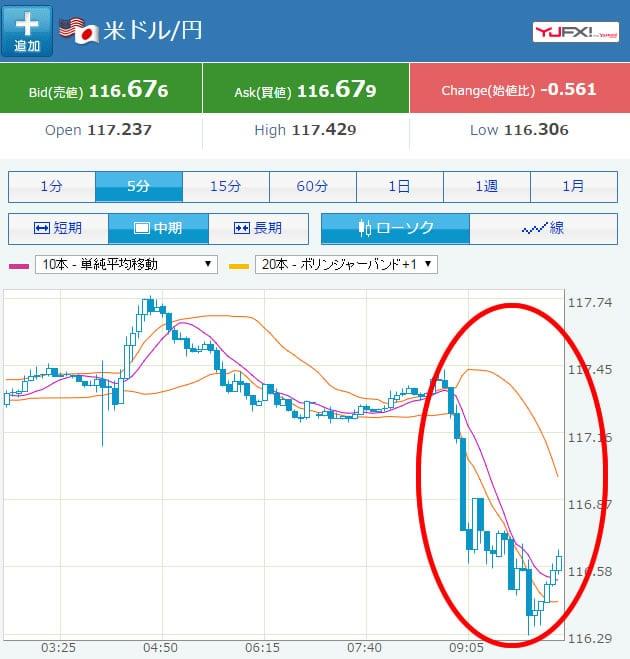 米FOMCの議事録発表後Yahoo!