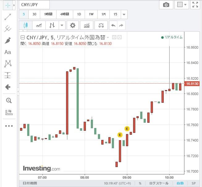 ビットコイン暴騰暴落2人民元