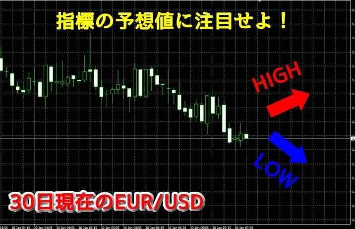 1月30日の重要経済指標の予想イメージ画像