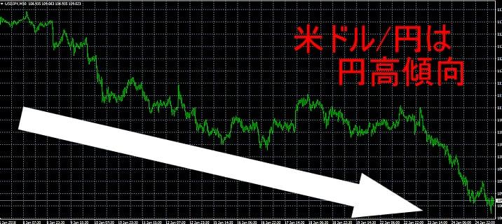 ドル/円は円高傾向