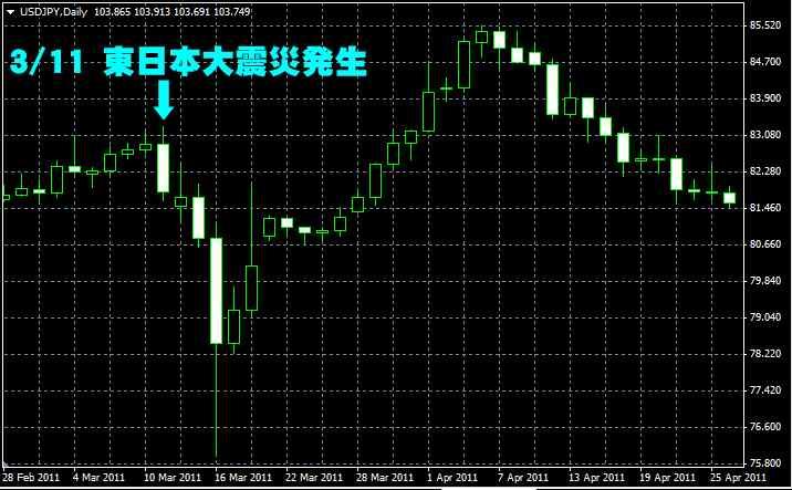 東日本大震災発生時のドル/円の動き