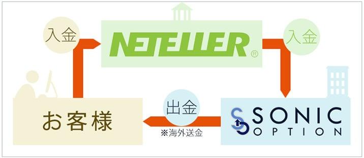 ソニックオプション NETELLER画像