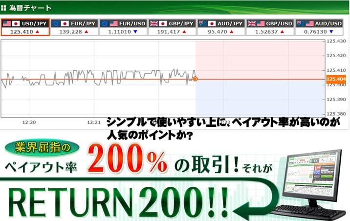 トレード200 TRADE200