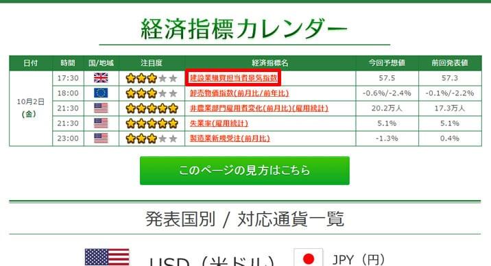 トレード200 経済指標カレンダーの見方