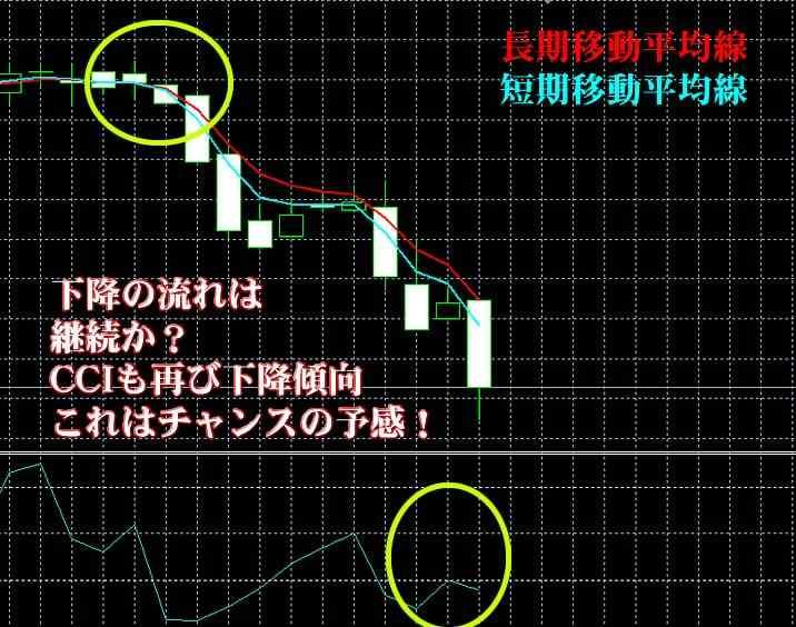 トレード200実戦取引①