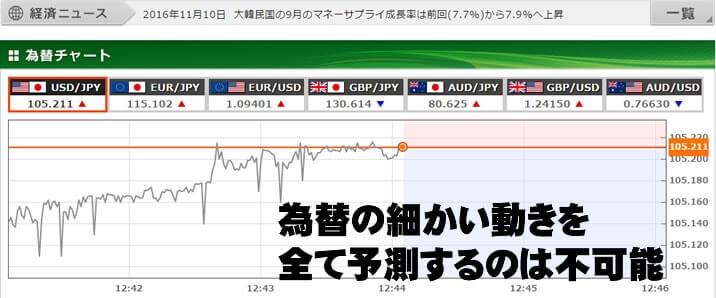 トレード200の為替のチャート画像
