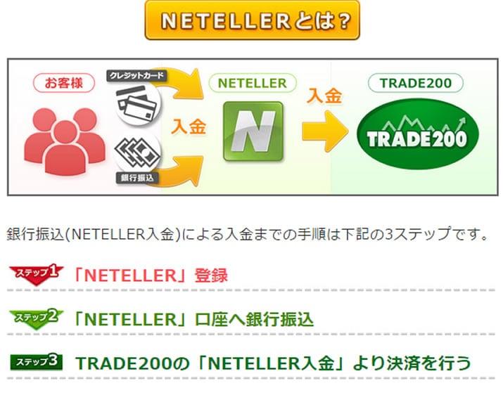 トレード200クレジットカード入金確認画面
