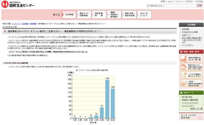 国民生活センターが発表した海外バイナリーオプション利用者の相談件数