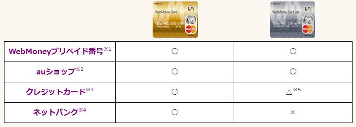 マスターカード機能付きウェブマネーカードの購入方法