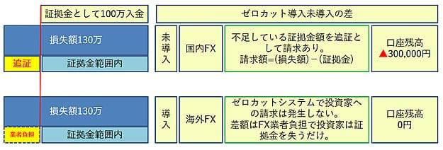 xmゼロカットシステム