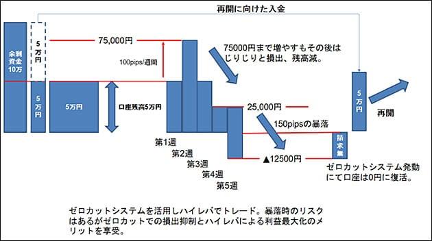 xmゼロカットシステム2