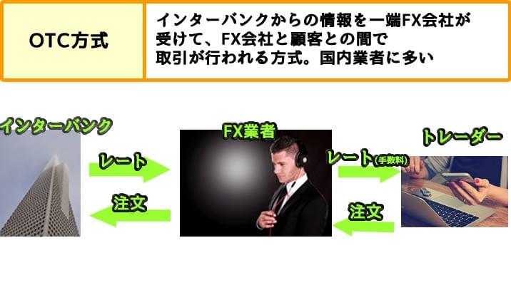 ゼロカット OTC方式説明